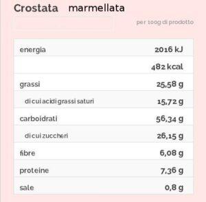 Tabella nutrizionale crostata alla marmellata